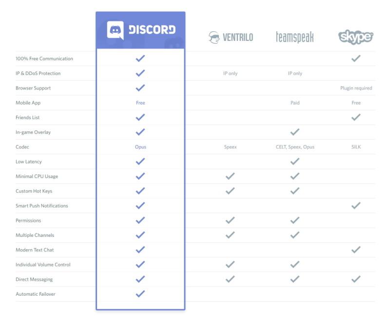 Comparativa entre Discord y su competencia